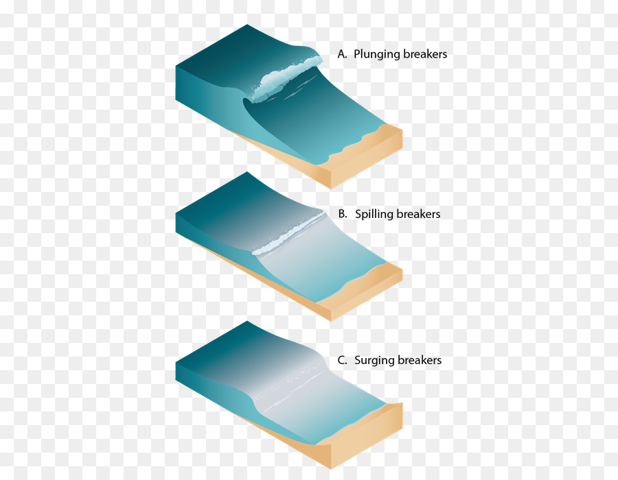 Breaking wave Wind wave Wiring diagram Dispersion - different types ...