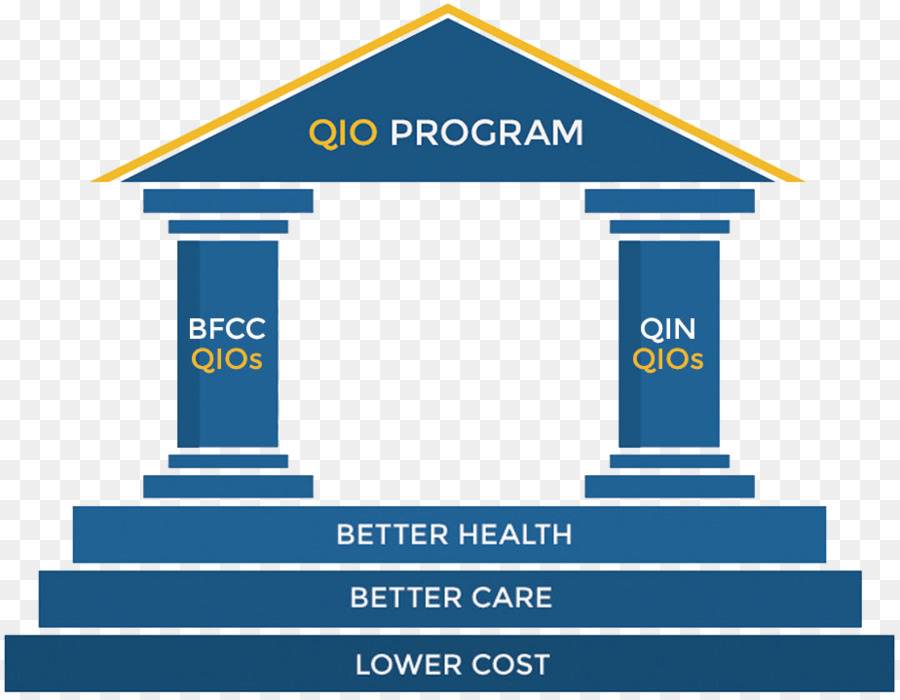 Wiring diagram Quality Improvement Organizations (QIOs) in Medicare ...
