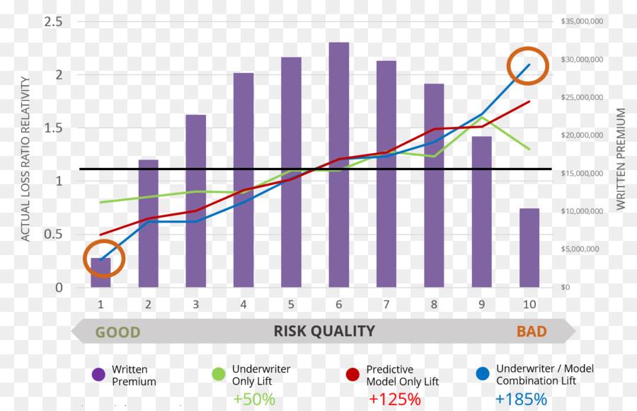 Vehicle insurance Predictive analytics Data Valen Technologies, Inc