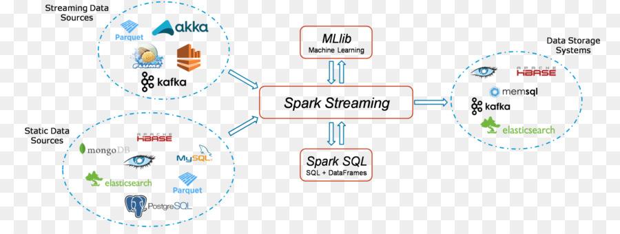 Big Data png download - 2048*750 - Free Transparent Apache