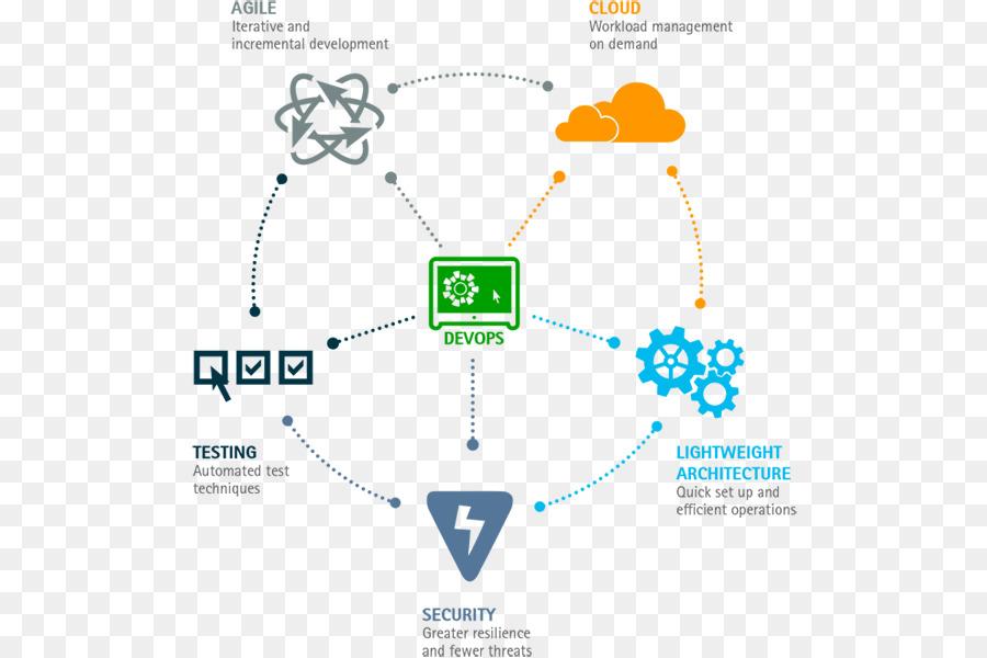 Devops Diagram png download - 600*600 - Free Transparent DevOps png