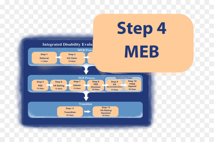 flowchart process flow diagram veterans benefits administrationflowchart process flow diagram veterans benefits administration disability step flow chart png download 885*590 free transparent flowchart png